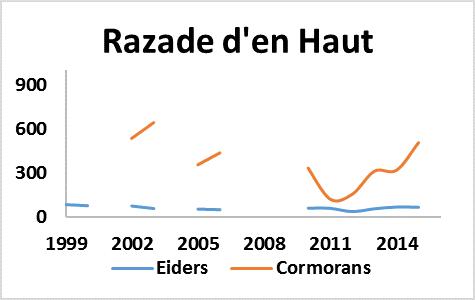 Graphique de la population d'Eiders et de Cormorans à la Razade d'en Haut
