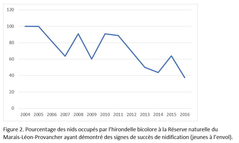 Figure 2 graphique hirondelle infolettre 50