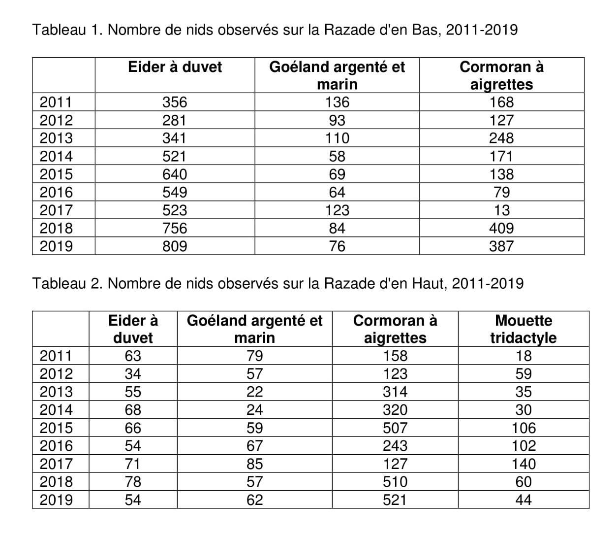 Nombre de nids observés sur les îles Razade entre 2011 et 2019. Source : Jean-François Giroux, Société Duvetnor