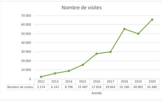 Nombre de visites