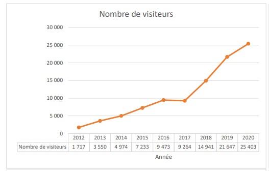 Nombre de visiteurs