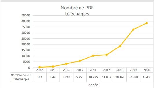 Nombre de PDF téléchargés